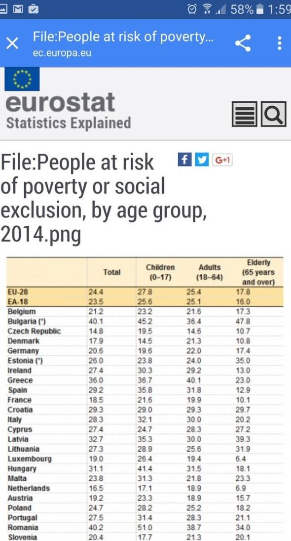 Armutsrisiko in der EU